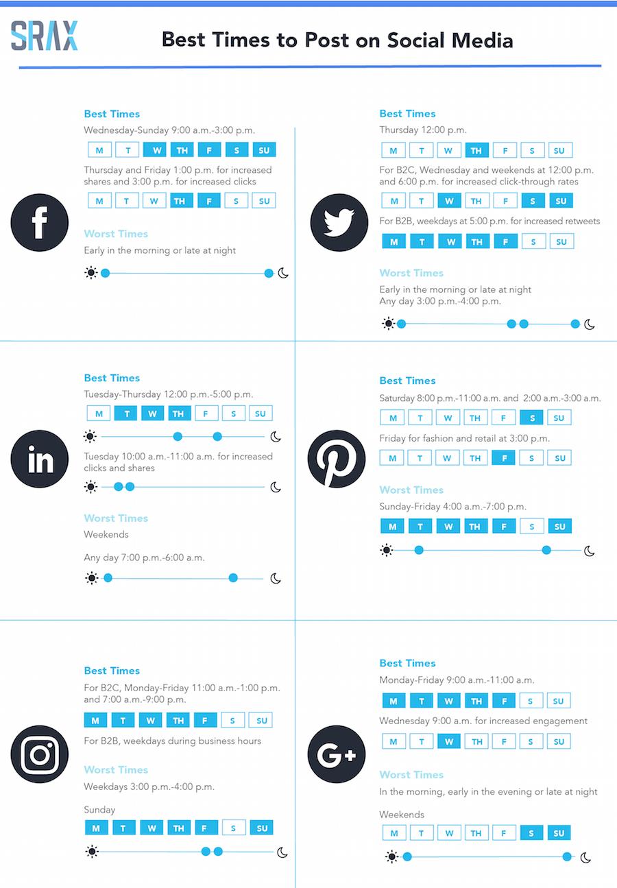 publikacja postów w social media