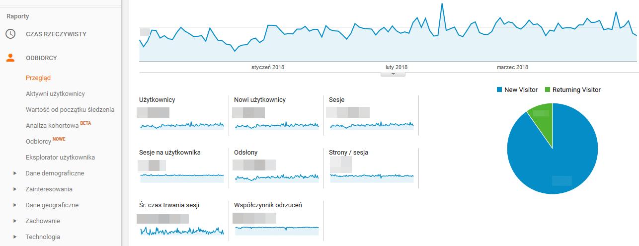 mierniki Google Analytics