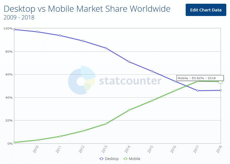urządzenia mobilne świat