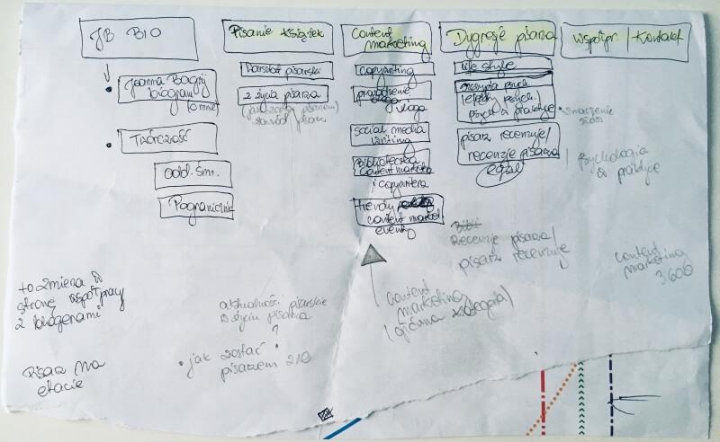 projektowanie bloga i kategorii