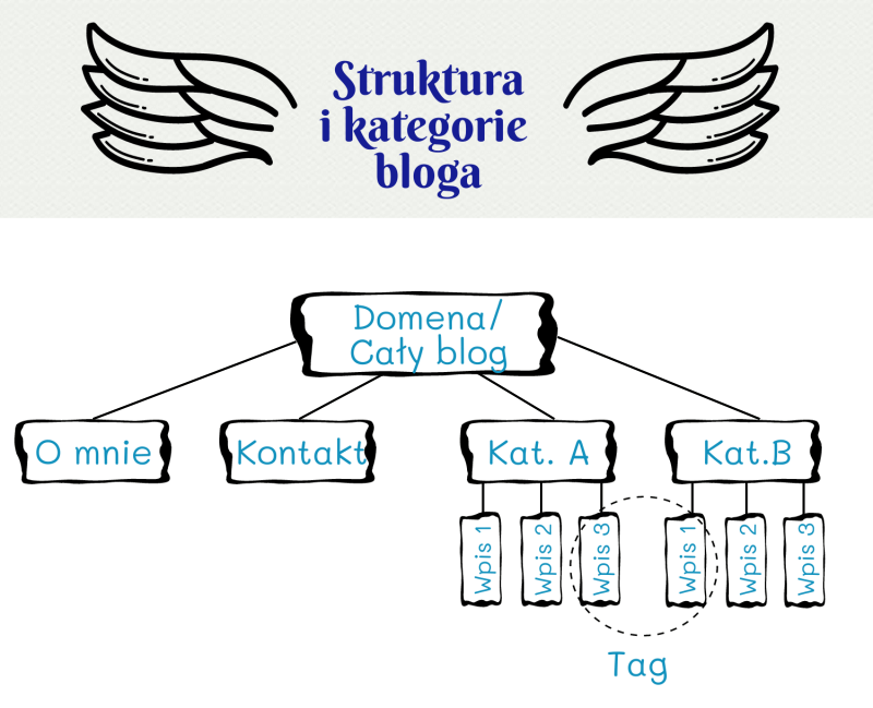 struktura strony schemat
