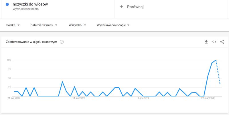 strategia contentowa trendy