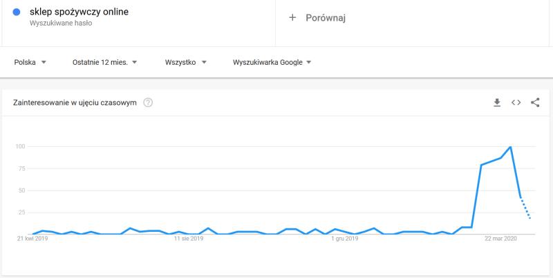 trendy w strategii content marketingowej
